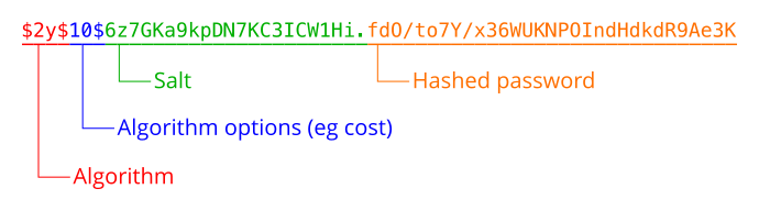 Example of PHP native API hash string with breakdown